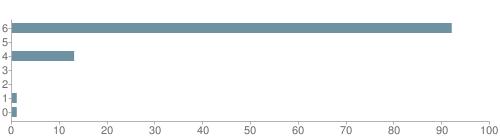 Chart?cht=bhs&chs=500x140&chbh=10&chco=6f92a3&chxt=x,y&chd=t:92,0,13,0,0,1,1&chm=t+92%,333333,0,0,10|t+0%,333333,0,1,10|t+13%,333333,0,2,10|t+0%,333333,0,3,10|t+0%,333333,0,4,10|t+1%,333333,0,5,10|t+1%,333333,0,6,10&chxl=1:|other|indian|hawaiian|asian|hispanic|black|white